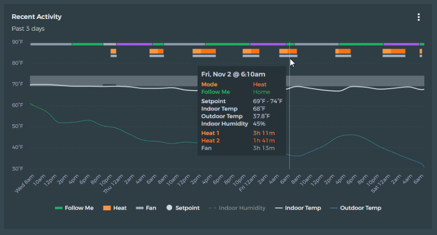 """Screenshot of beestat dashboard, titled """"Recent Activity - Past 3 days"""". Includes a graph showing temperature changes over time and a pop-up window with temperature data and runtime data from a particular point in the timeline."""